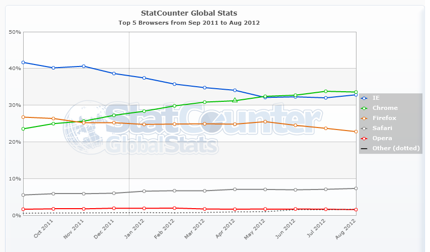 StatCounter-browser-ww-monthly-201109-201208